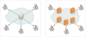 Single server (left) versus Content Delivery Network (CDN) (right)